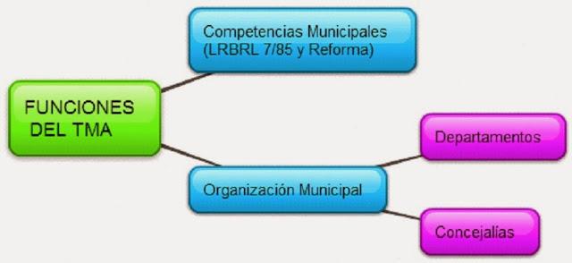 Las Funciones Del Técnico Ambiental Municipal
