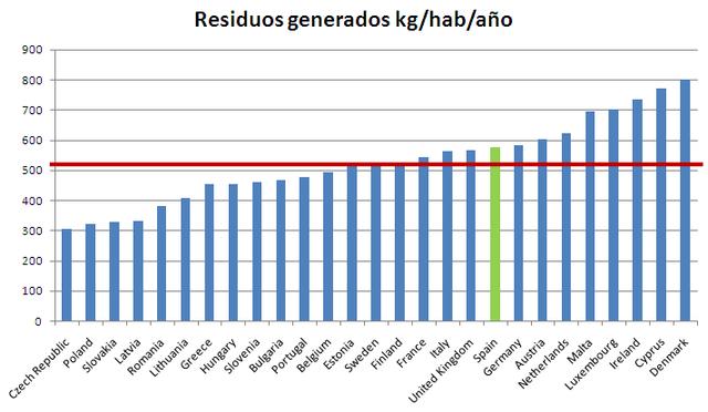 Por debajo de la media Europea en materia de residuos