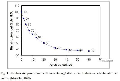 Mhito: La agricultura ecológica tiene mayor impacto ambiental (I). Visión general