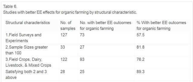 Mhito: La agricultura ecológica tiene mayor impacto ambiental (II). Artículos Científicos
